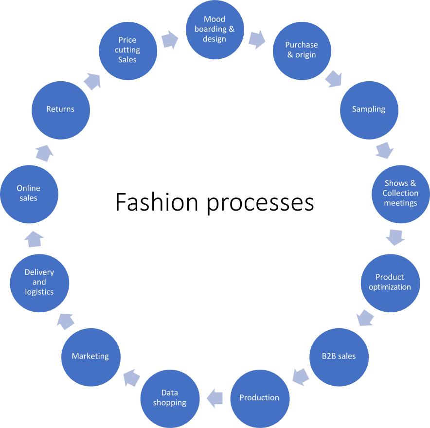 Fashion Processes